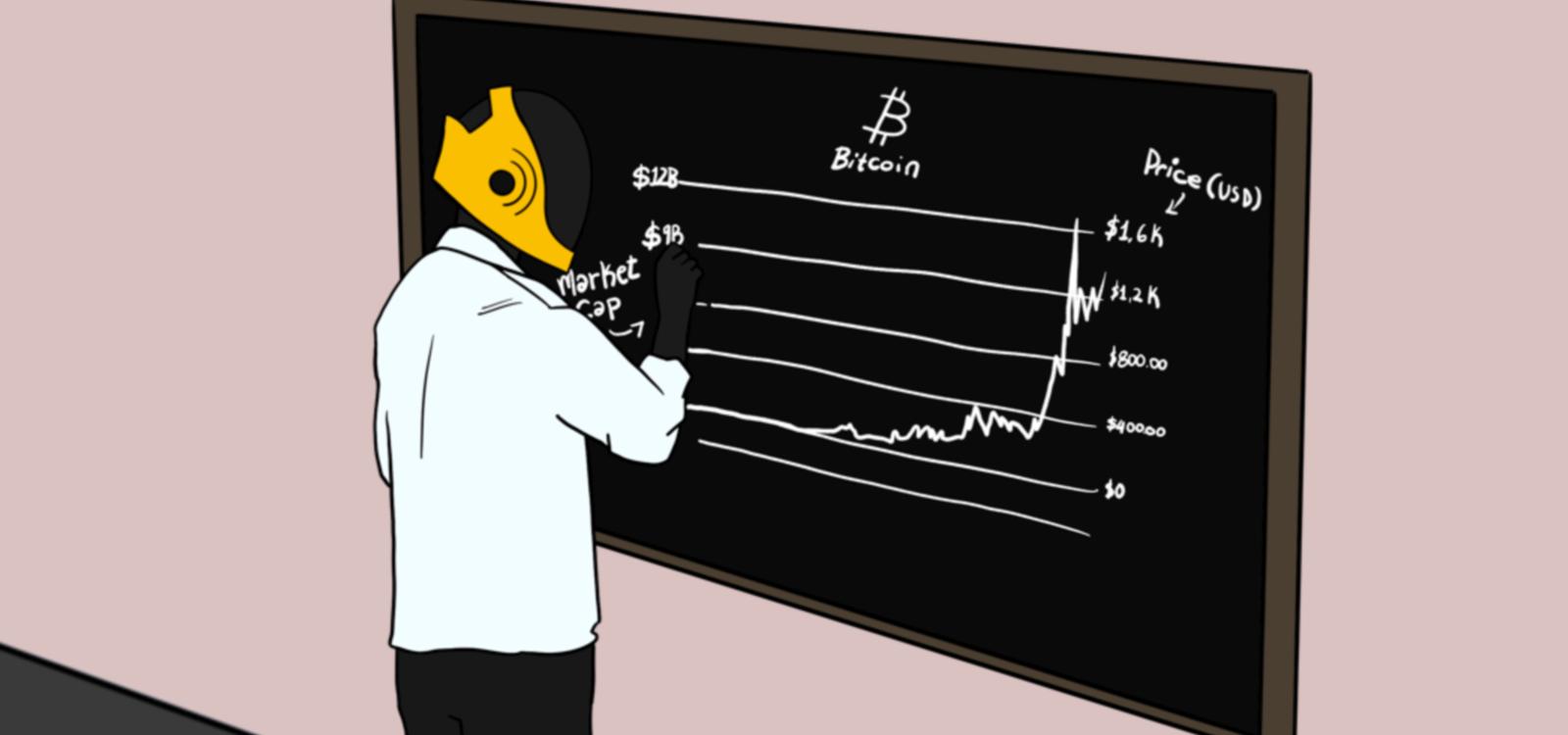 Bitcoin Analysis: Complete